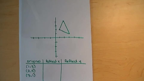 Thumbnail for entry Visual representation of reflections on the coordinate plane