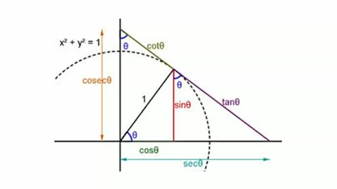 Thumbnail for entry Trig Identities for Precalculus