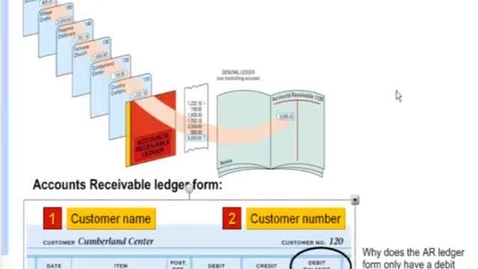 Thumbnail for entry Lesson 11-2 Posting to an Accounts Receivable ledger