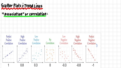 Thumbnail for entry Scatter Plots & Trend Lines
