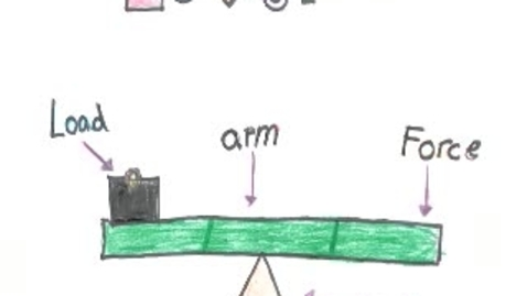 Thumbnail for entry Simple Machine Commercials-levers