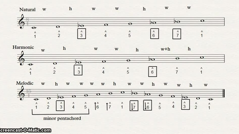 Thumbnail for entry Chapter 1 Minor Scales, Part B
