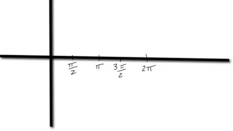 Thumbnail for entry Marcum trigonometry graphing trig functions the c coefficient horizontal shift