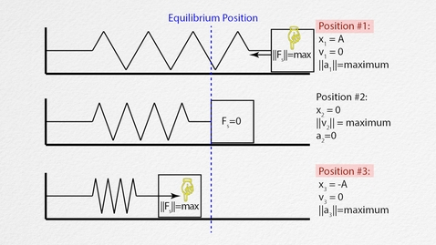 Thumbnail for entry AP Physics 1: Simple Harmonic Motion Review
