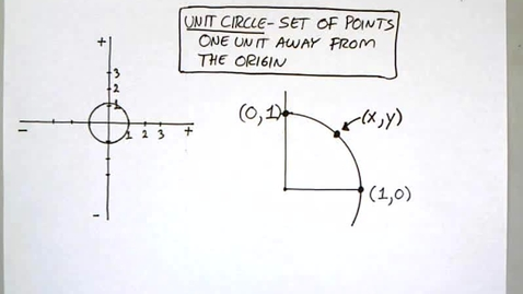 Thumbnail for entry 5-3 The Unit Circle