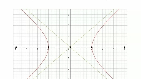 Thumbnail for entry Hyperbolas Centered at the Origin