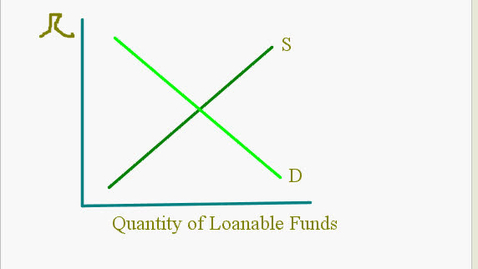 Thumbnail for entry Loanable Funds