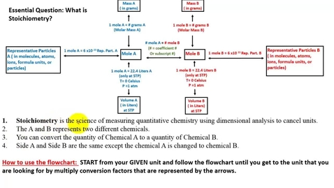 Thumbnail for entry Writing flowchart to solve problems using stoichiometry flowchart.