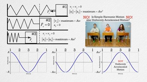 Thumbnail for entry AP Physics C - Simple Harmonic Motion Review (Mechanics)
