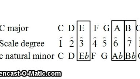 Thumbnail for entry Chapter 1 Minor Scales, Part A