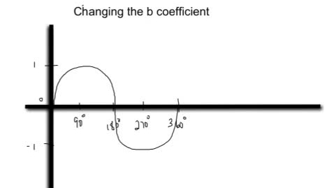 Thumbnail for entry Marcum trigonometry fing the period when the b coefficient changes video 2