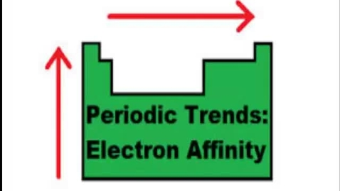 Thumbnail for entry PT Trends: Electron Affinity