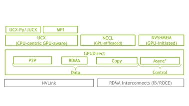 Multi-GPU Programming with CUDA, GPUDirect, NCCL, NVSHMEM, and MPI [CWES1084]