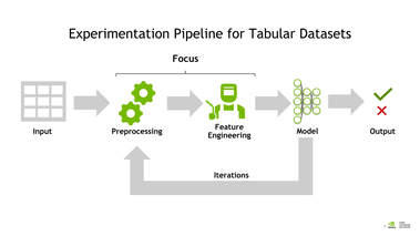 Best Practices in Feature Engineering for Tabular Data with GPU Acceleration [T2505]