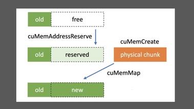 CUDA Memory Management [CWES1175]
