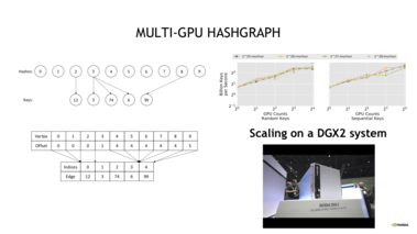Multi-GPU HashGraph: A Scalable Hash Table for NUMA Systems [S31527]
