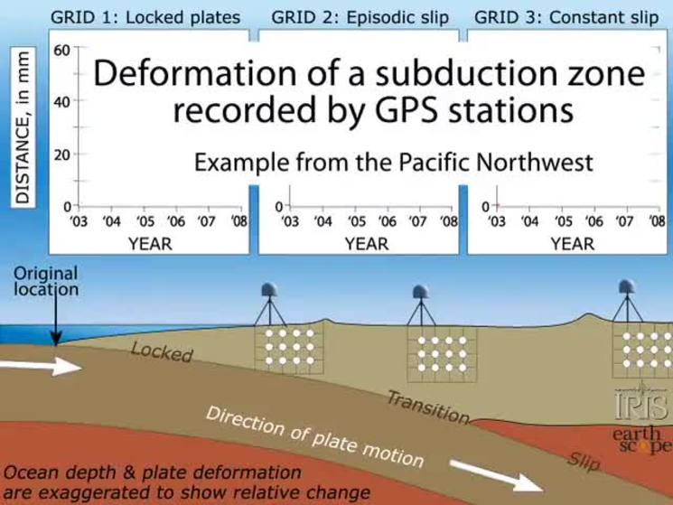 Types of motion in a subduction zone osu mediaspace video thumbnail for types of motion in a subduction zone ccuart Choice Image