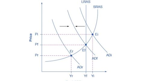 Thumbnail for entry Fighting Inflation and Recession with Keynesian Policies