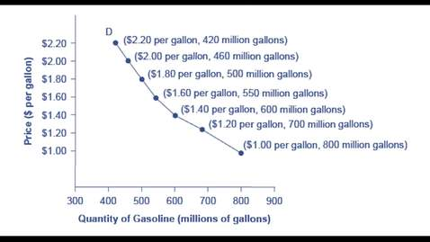 Thumbnail for entry Demand for Gasoline