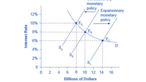 Thumbnail for entry Contractionary and Expansionary Monetary Policy