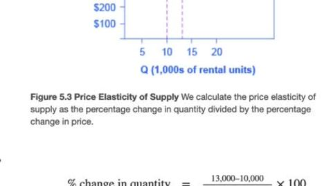 Thumbnail for entry Calculating Elasticity of Supply