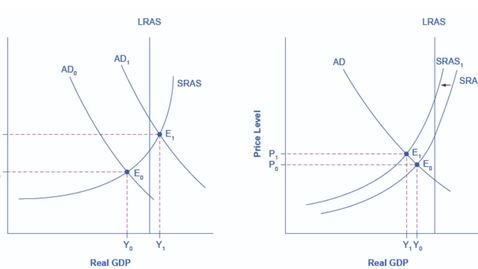 Thumbnail for entry Inflationary Pressures - Aggregate Demand and Aggregate Supply