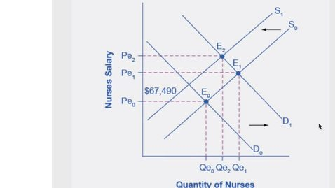 Thumbnail for entry Decrease Supply of Nurses