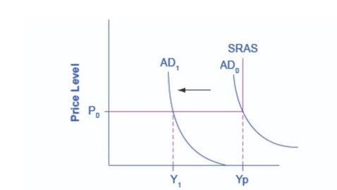 Thumbnail for entry Simple Keynesian AS/AD Model