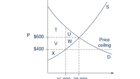 Thumbnail for entry Loss of Consumer and Producer Surplus - Price Ceiling