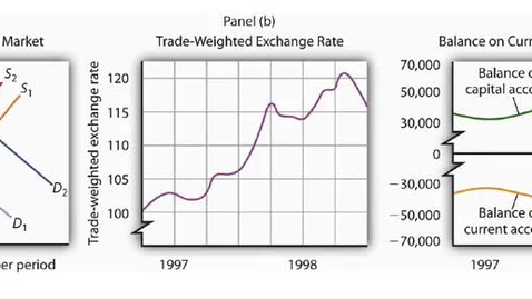 Thumbnail for entry Exchange Rate Changes and the Impact on the Capital and Current Account