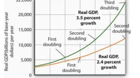 Thumbnail for entry Economic Growth - Small Increases Matter