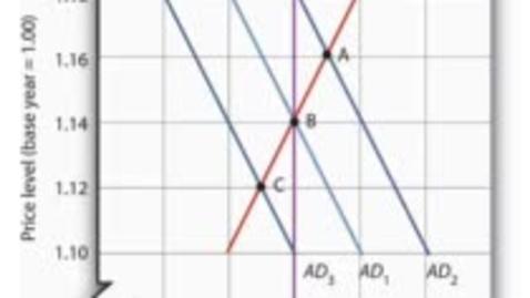 Thumbnail for entry Short Run Equilibrium - Aggregate Demand Shocks