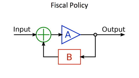 Thumbnail for entry Expansionary Fiscal Policy - Negative Feedback Effects