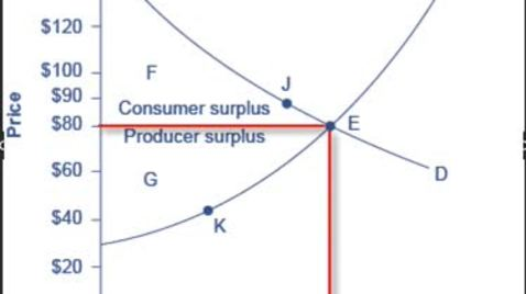 Thumbnail for entry Consumer and Producer Surplus