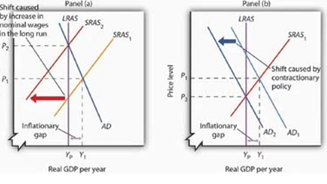 Thumbnail for entry Alternatives to Closing an Inflationary Gap