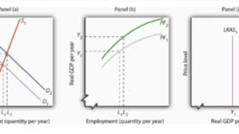 Thumbnail for entry Technology Improvement and Economic Growth