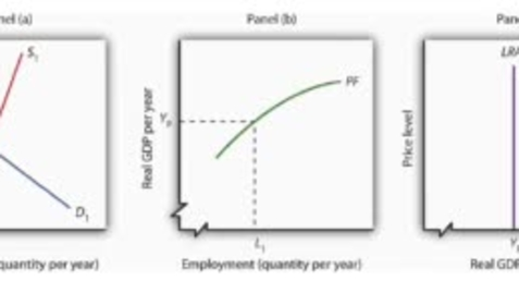 Thumbnail for entry Deriving the Long Run Aggregate Supply Curve