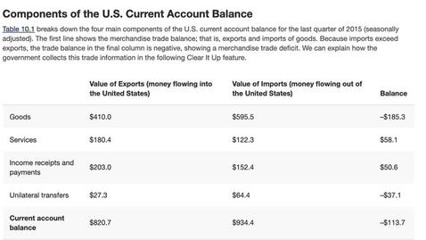 Thumbnail for entry Calculating the Current Account Balance