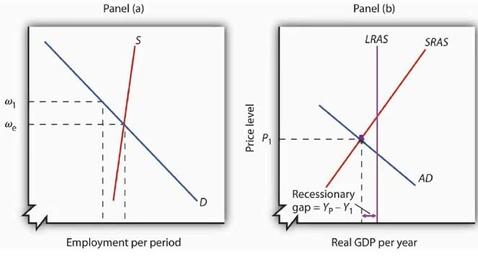 Thumbnail for entry Recessionary Gap
