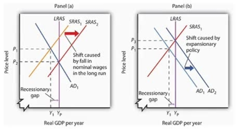 Thumbnail for entry Alternative to Closing a Recessionary Gap