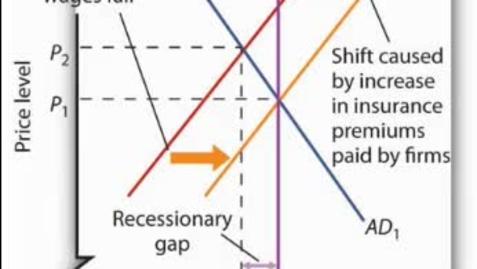 Thumbnail for entry Recessionary Gap - Long Run Adjustment