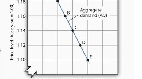 Thumbnail for entry The Aggregate Demand Curve