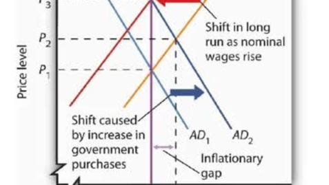 Thumbnail for entry Inflationary Gap - Adjustment to Long Run Equilibrium