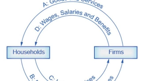 Thumbnail for entry Circular Flow Diagram