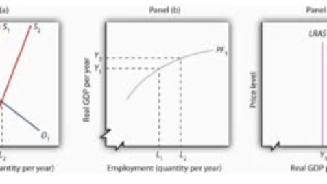 Thumbnail for entry Increase in the Supply of Labor and the Long Run Aggregate Supply Curve